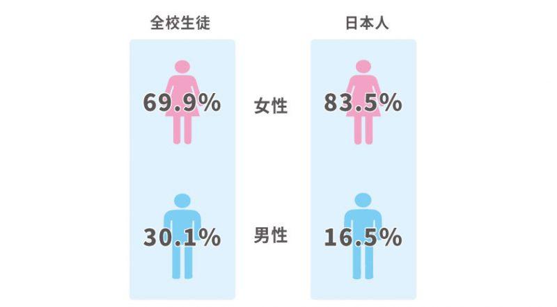 ハワイ留学生の性別比率